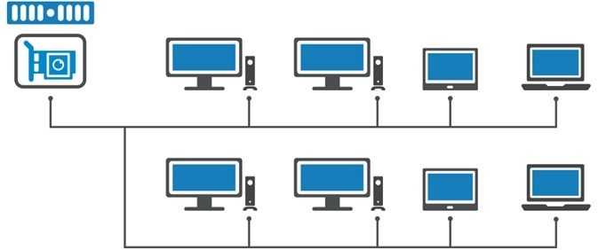 Flexible deployment for 1:1 or 1:many computing
