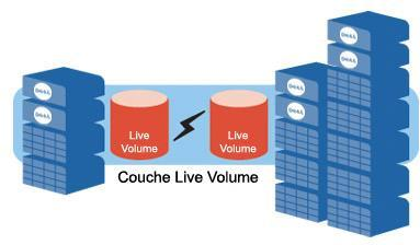 Solution Dell Compellent Storage Center - Live Volume : continuité de l'activité dynamique