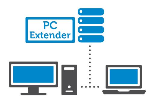 Wyse PC Extender Details | Dell South Africa