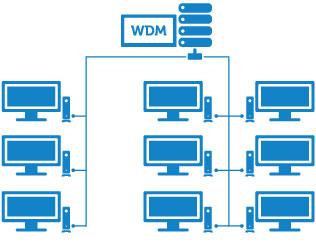Wyse Device Manager‏ (WDM) של Dell
