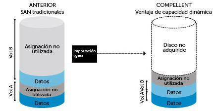 SAN de Dell Compellent Storage Center: Dynamic Capacity para un aprovisionamiento ligero