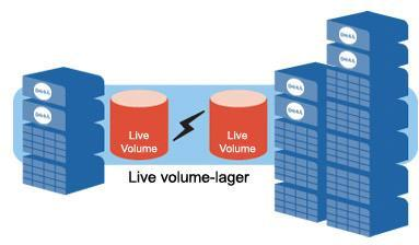 Dell Compellent Storage Center: Live Volume. Dynamisk kontinuitet inom verksamheten