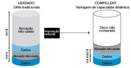 SAN Dell/Compellent Storage Center: Dynamic Capacity — provisionamento reduzido