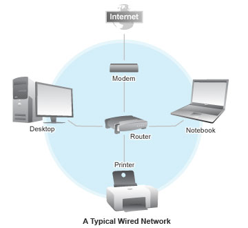 Brilliant Wired Network Diagram Basic Electronics Wiring Diagram Wiring Cloud Hisonuggs Outletorg