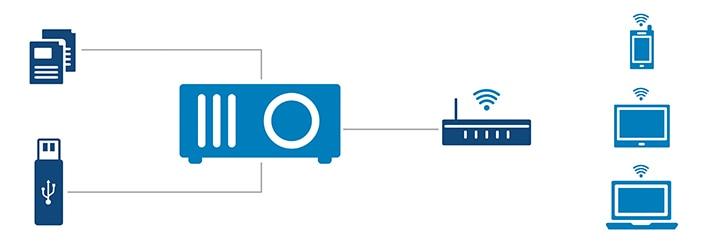 Proyector Dell S518WL: Interacciones flexibles y sin contratiempos