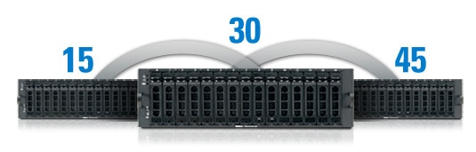 Dell PowerVault MD1000 storage expansion enclosure scales from 15 to 45 drives when 3 units are daisy-chained