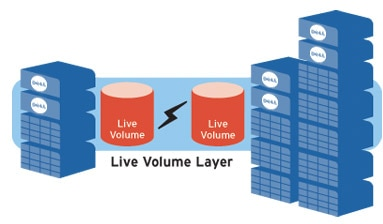 Dell Compellent Storage Center :Live Volume:動態業務連續性