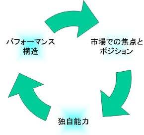 図3:サービス戦略の3つの要素