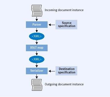Using EDI with Microsoft BizTalk Server 2000 | Dell