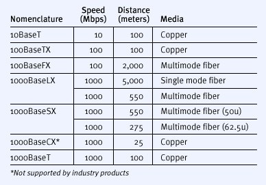 Gigabit Ethernet Solutions How 1000 Mbps Connectivity Is