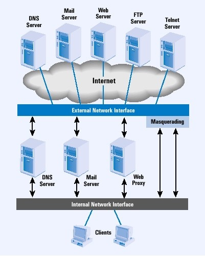 Linux Firewalls on Dell PowerApp Servers | Dell