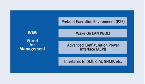 Industry-Standard Specifications for Cluster Management   Dell
