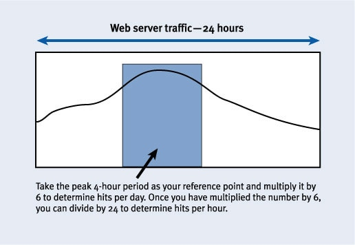 Figure 3. Web server traffic: 24 hours