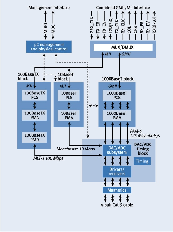 Gigabit Ethernet Over Copper  Hardware Architecture And