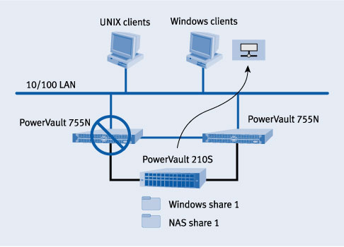 Protecting Data In A Clustered Nas Environment Dell