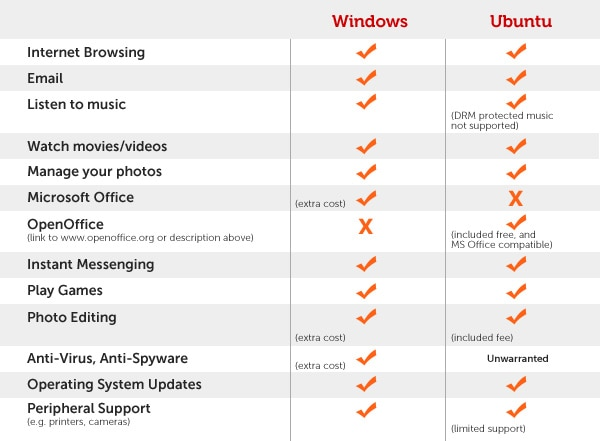 https//i.dell.com/images/us/segments/dhs/banners/windows_ubuntu_chart.jpg