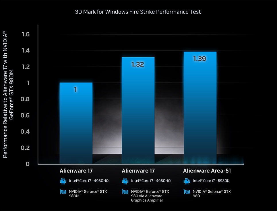 3D mark for windows fire strike performance test
