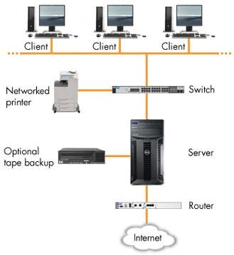 Serveur Informatique Qu Est Ce Qu Un Serveur Dell France