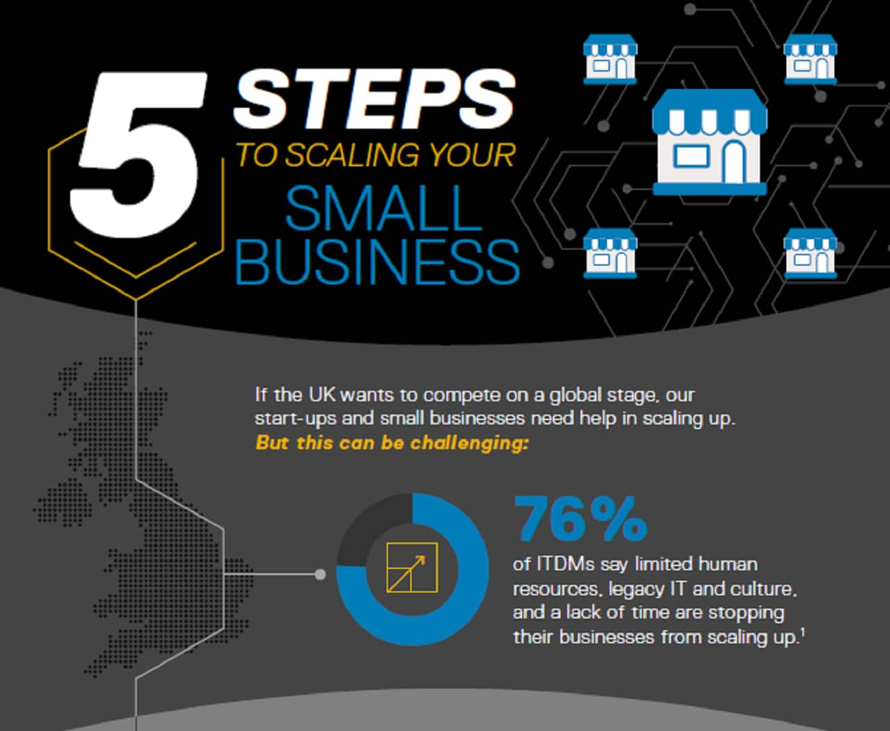 dell small business advisor dell uk5 steps to scaling your small business