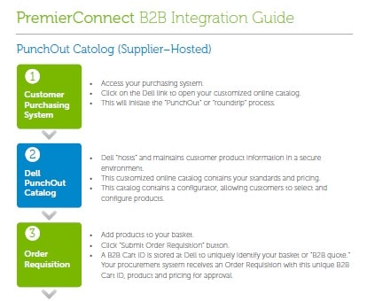 PremierConnect Integration B60B Guide Dell Cool Dell Quote To Order