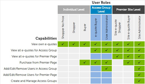 User Roles and their capabilities
