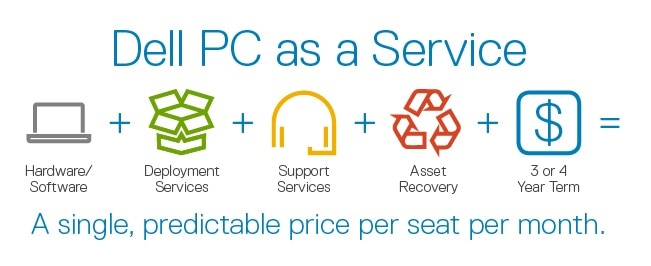 PC as a Service (PCaaS)